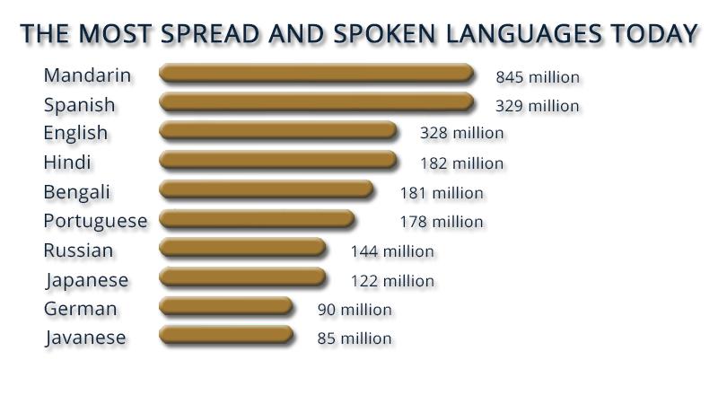 language today
